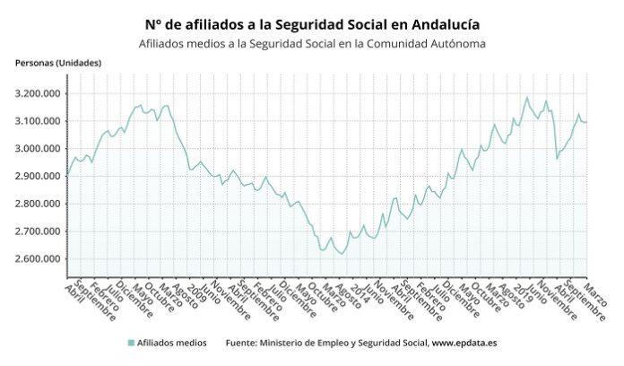 Andalucía alcanza los 3.097.039 ocupados en marzo con 1.766 afiliados más