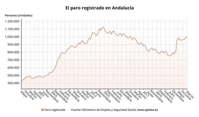 Cae el paro en marzo en Andalucía y se sitúa por debajo del millón de parados
