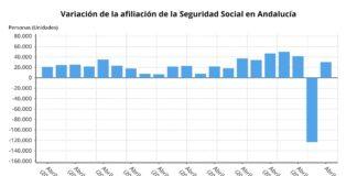 La Seguridad Social andaluza gana 30.284 afiliados en abril