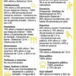 Niveles preventivos en Andalucía por distritos sanitarios
