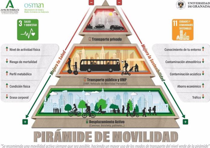 Representan en una Pirámide de Movilidad las maneras más saludables de desplazarse